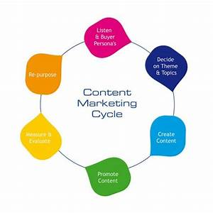 6 Phases of an Effective B2B Content Marketing Strategy ...