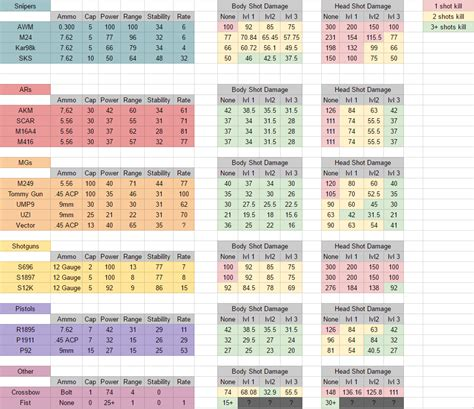 pubg damage chart steam community guide the complete guide on timing