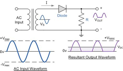 Power Diodes Rectifiers