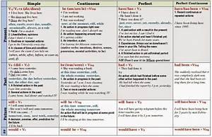 English Tenses Chart Pdf