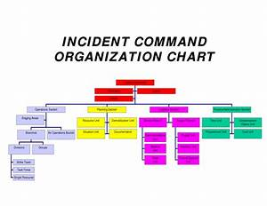 Incident Command System Organizational Structure Doc Pictures