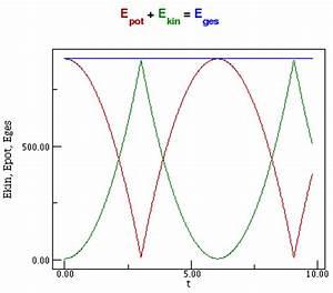 Wie Kann Man Energie Sparen : aktivierung energie diagramm mehrere frage ~ Markanthonyermac.com Haus und Dekorationen