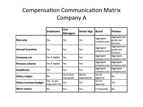 Project Communication Matrix Template by How To Build And Use A Compensation Communication Matrix