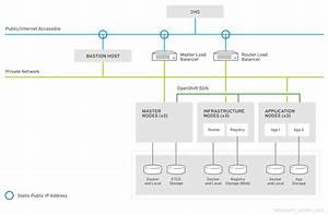 Openshift Container Platform Reference Architecture