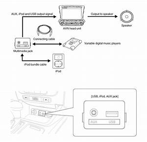 Kia Sorento  Multimedia Jack Description