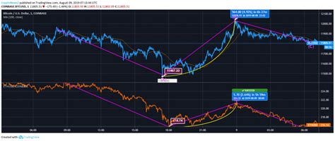 The general idea is, in order to have things transferred or executed by the network, you have to consume or burn gas. Ethereum vs Bitcoin: ETH Tumbles Well Below $220, BTC Sees Support Near $11467.33 - CryptoNewsZ