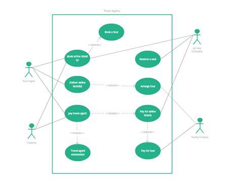 Using Diagram In Teaching by Uml Diagram Types With Exles For Each Type Of Uml Diagrams