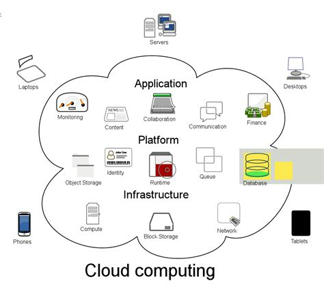 cloud computing 8 questions you should be asking your cloud service
