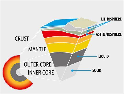 asthenosphere related keywords asthenosphere long tail