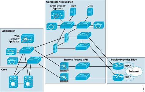 cisco safe reference guide enterprise internet edge