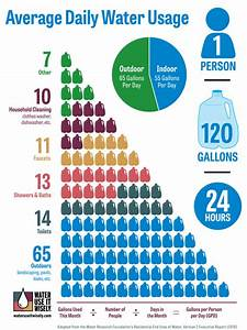 How Does Your Water Use Stack Up  Water