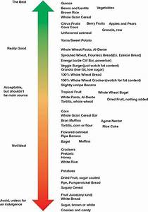 Chart For Carbohydrates In Food Good Carbs Vs Bad This Is A Great Chart I Might Print