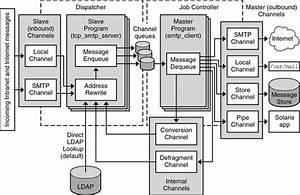 Messaging Server Software Architecture  Sun Java System