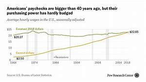 For most Americans, real wages have barely budged for ...