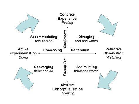 Kinesthetic Learning Style Essay  Ivoiregion Kolbs Learning Styles And Experiential Learning Model