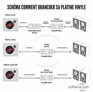 Acheter Platine Vinyle : faq ma platine vinyle ne fonctionne pas ~ Melissatoandfro.com Idées de Décoration