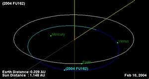 Mang's Bat Page: Orbits: Comet/Asteroid/Meteor Close ...