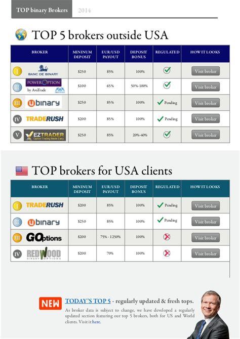 best brokers coriel electronics top stock broker practice