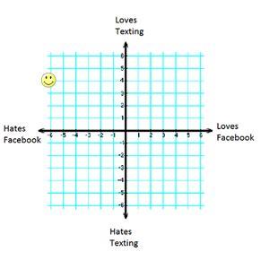 graph quadrants examples definition video lesson