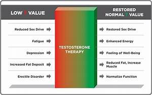3 Reasons Low Testosterone Is Dangerous For Your Health  And What You Can Do About It  U2013 Return