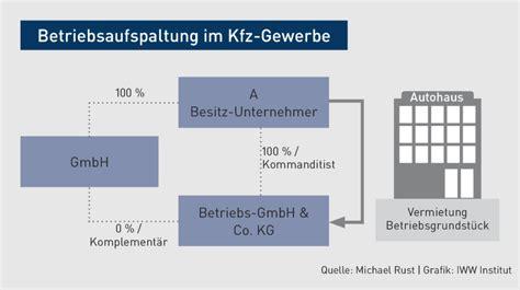 Erfal Gmbh Co Kg by Umsatzsteuer Personengesellschaft Als Organgesellschaft