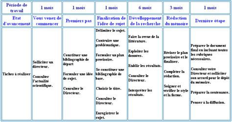 bureau tableau 2 en 1 guide du mémoire du troisième cycle en économie