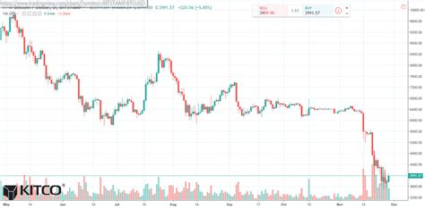 You can buy small amounts of virtual currency on bitflyer. Bitcoin Daily Chart Alert - Some Short Covering, Bargain Hunting At Mid-Week - Nov. 28 | Kitco News