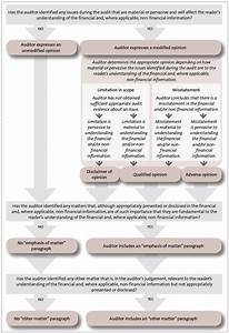 Appendix 3  Deciding On The Type Of Audit Report  U2014 Office