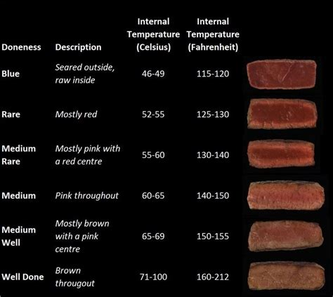 pork temperature when done beef doneness chart christmas dinner pinterest flank steak shape and charts