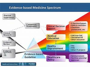 Evidence Based Practice In Science Education Outcomes ...