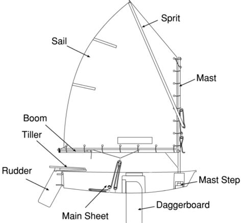 Parts Of A Laser Boat by Learning To Sail An Opti Parts Of An Optimist Sailing