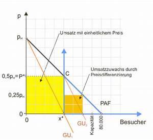 Gewinnmaximierung Berechnen : monopolistische preisdifferenzierung ~ Themetempest.com Abrechnung