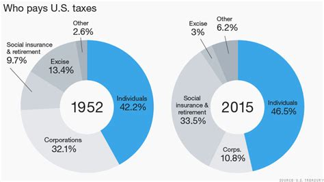 Putting A On America S Tax Returns A U S Tax Revenues At Record High Who 39 S Paying