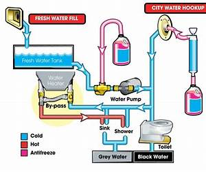 Rvupgrades Blog  Properly Winterizing Your Rv Water Pump
