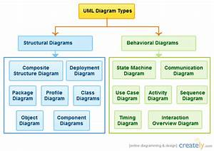 Software Engineering Diagram Types