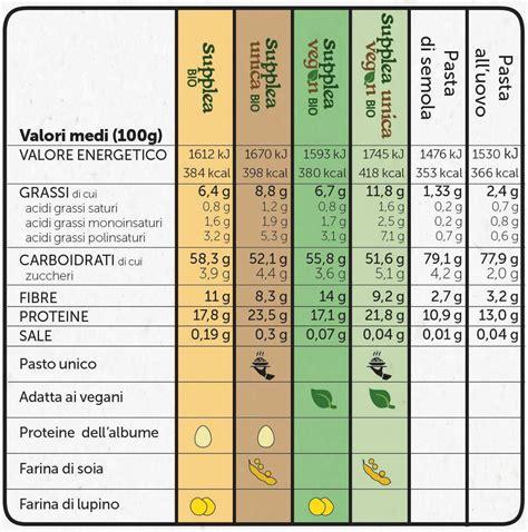 caratteristiche nutrizionali  funzionali supplea
