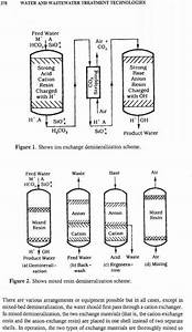 How Ion Exchange Works - Drinking Water