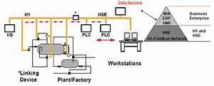 Foundation Fieldbus Vs Hart Network Communication Protocol