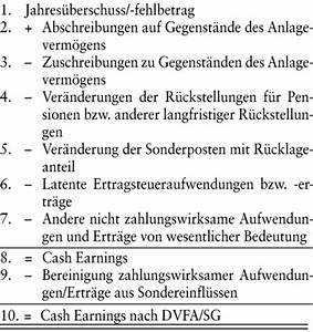 Cash Flow Rechnung : cashflow das wirtschaftslexikon com ~ Themetempest.com Abrechnung