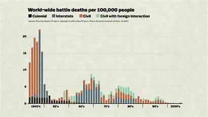 Chart Charts War Pinker Battle Military Deaths