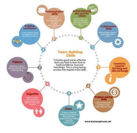 team building skills list  effective teamwork