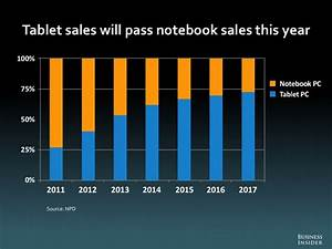 tablet pc39s forced dell to go private the market oracle With post pc tablets to overtake notebooks in 2013