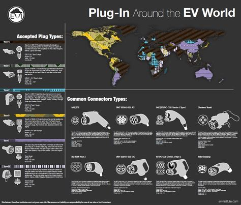 Plug-In Electric Car Connectors & Plugs – Updated Infographic