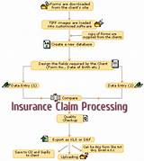 How To Process Insurance Claims Photos