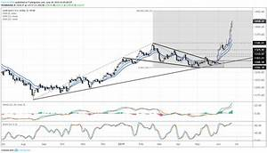 Gold Price Chart August 2018 Gold Price Hits Another 2019 High Setup For Long Term