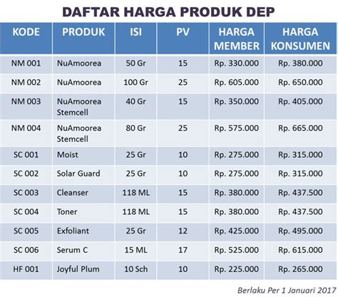 Daftar Harga Produk Sunsilk daftar harga produk nu amoorea asli dep nu amoorea stem cell