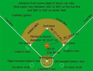What Are The Basic Rules Of Baseball