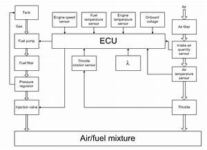 Electronic Control Of Fuel Mixture Preparation And