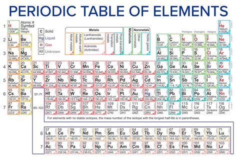 printable periodic table  ions printableecom