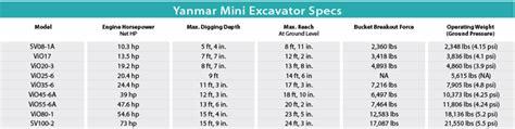 yanmar mini excavators  spec guide compact equipment magazine